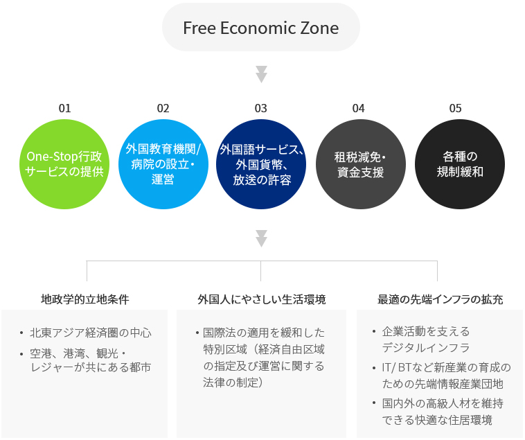 Definition of Free Economic Zone
