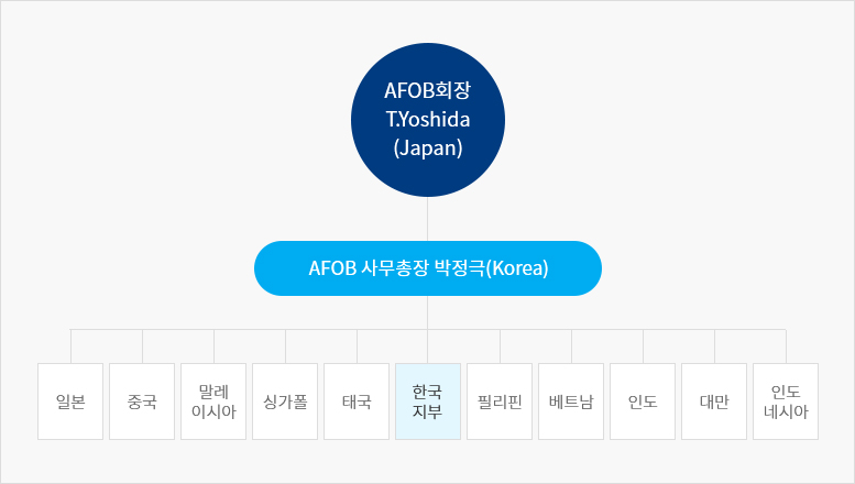 AFOB 조직도